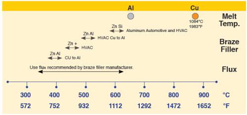 アルミろう付け材の温度スペクトラム