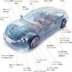 誘導加熱の産業別適用事例:自動車産業