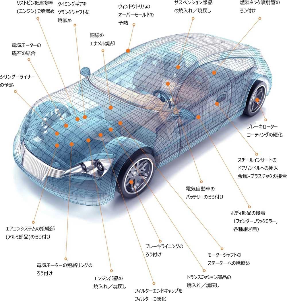自動車製造工程での高周波誘導加熱の適用例