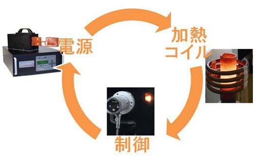 装置を構成する3つの要素