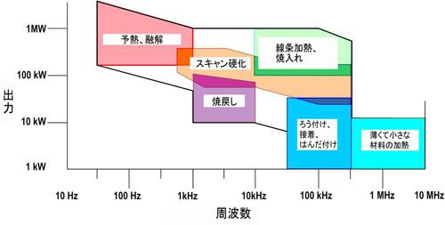 アプリケーションと電源の出力・周波数(例)
