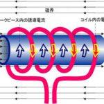 誘導加熱の原理