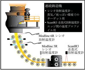 放射温度計のアプリケーションノート